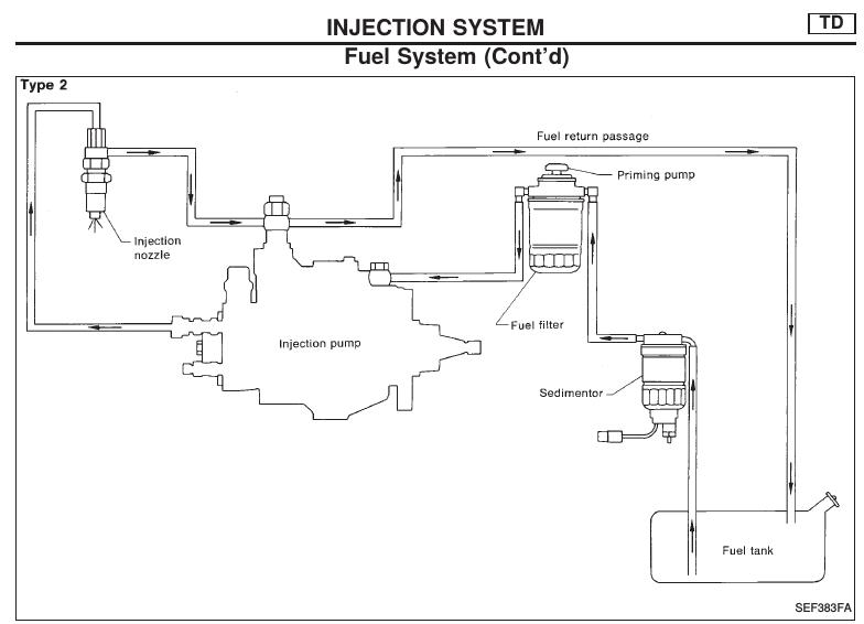 nissan patrol fuel line diagram schematics wiring diagrams \u2022 e-z-go wiring diagram possible fuel starvation nissan patrol gu y61 mypatrol4x4 rh mypatrol4x4 com 94 jeep fuel system diagram troy bilt fuel line diagram